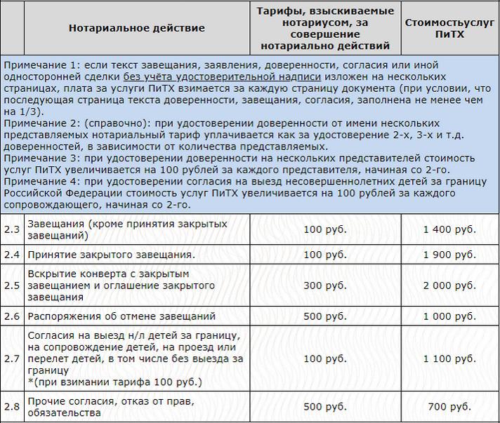 Изображение - Цена оформления завещания у нотариуса prajs-zaveshchanie